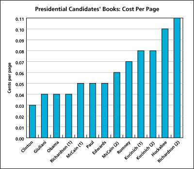 Pres-Cand-Books-Cost.jpg