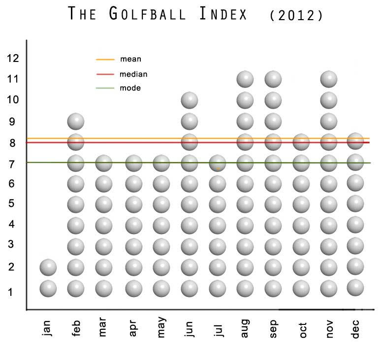 GofBall_Index_Graph_02