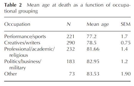 death-occupation