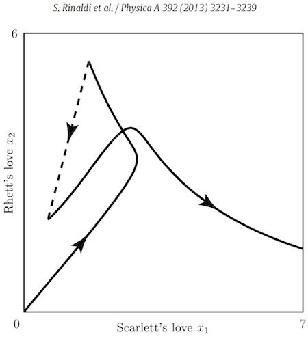 ScarlettRhett-graph