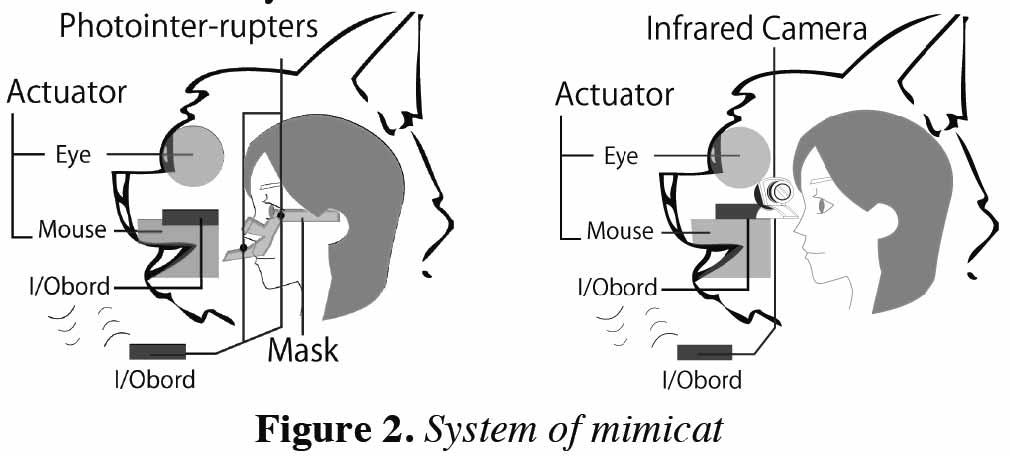 mimicat_system