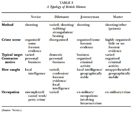 typology-hitmen